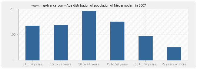 Age distribution of population of Niedermodern in 2007
