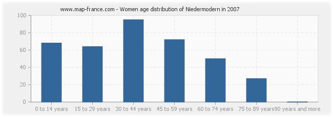 Women age distribution of Niedermodern in 2007