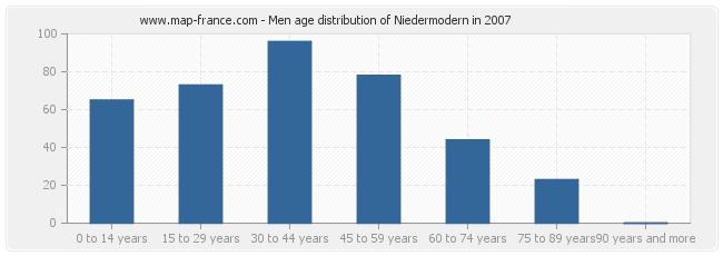 Men age distribution of Niedermodern in 2007