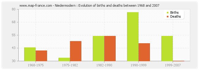 Niedermodern : Evolution of births and deaths between 1968 and 2007
