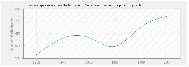 Niedermodern : Cubic interpolation of population growth