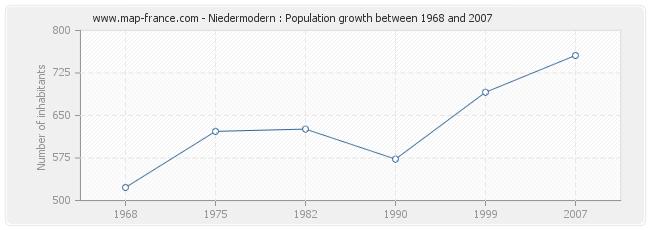 Population Niedermodern