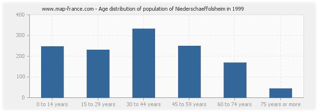 Age distribution of population of Niederschaeffolsheim in 1999