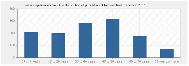 Age distribution of population of Niederschaeffolsheim in 2007