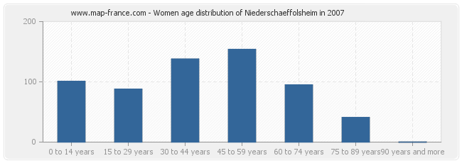 Women age distribution of Niederschaeffolsheim in 2007