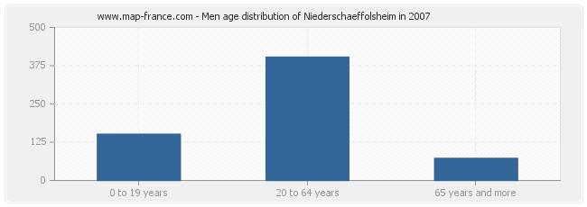 Men age distribution of Niederschaeffolsheim in 2007
