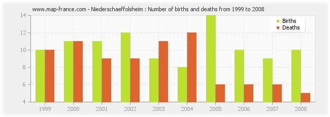 Niederschaeffolsheim : Number of births and deaths from 1999 to 2008