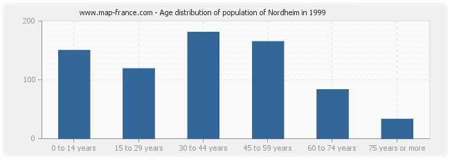 Age distribution of population of Nordheim in 1999