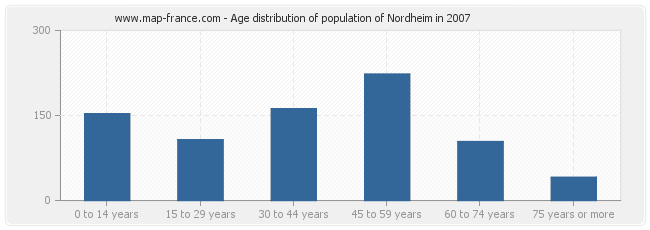 Age distribution of population of Nordheim in 2007