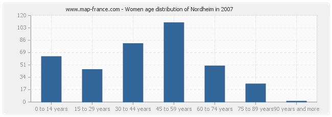 Women age distribution of Nordheim in 2007