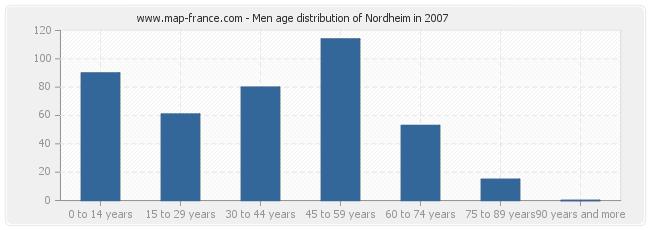 Men age distribution of Nordheim in 2007