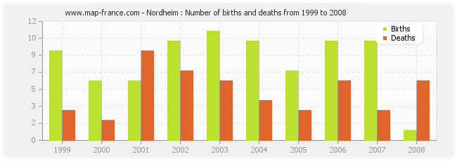 Nordheim : Number of births and deaths from 1999 to 2008
