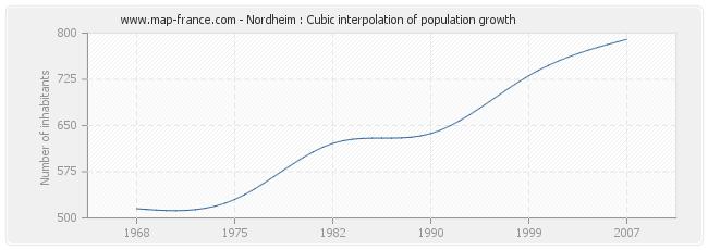 Nordheim : Cubic interpolation of population growth