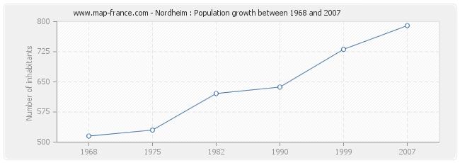 Population Nordheim