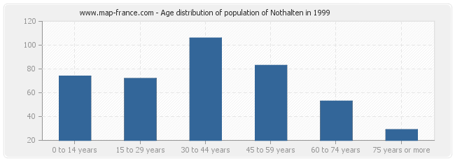 Age distribution of population of Nothalten in 1999