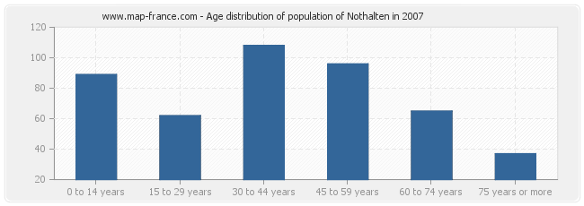 Age distribution of population of Nothalten in 2007