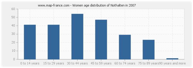 Women age distribution of Nothalten in 2007