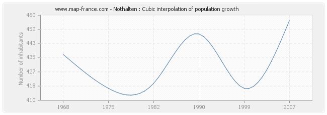 Nothalten : Cubic interpolation of population growth