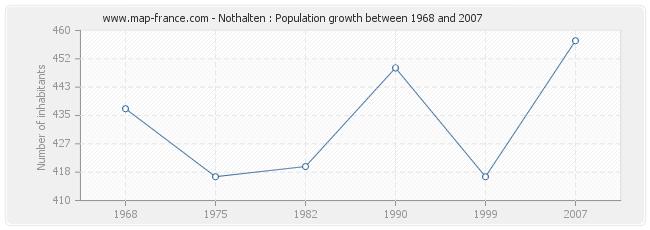 Population Nothalten