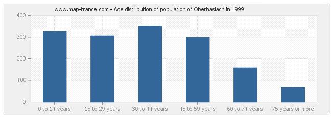 Age distribution of population of Oberhaslach in 1999