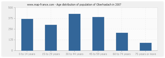 Age distribution of population of Oberhaslach in 2007