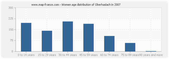 Women age distribution of Oberhaslach in 2007
