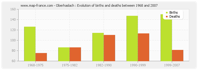 Oberhaslach : Evolution of births and deaths between 1968 and 2007