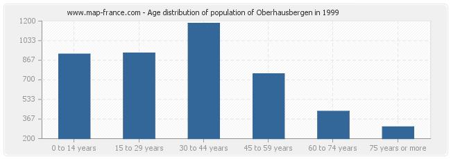 Age distribution of population of Oberhausbergen in 1999