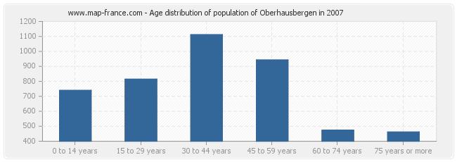 Age distribution of population of Oberhausbergen in 2007