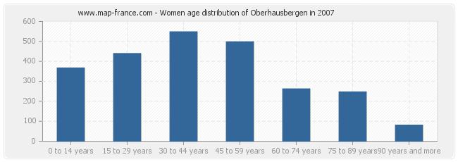 Women age distribution of Oberhausbergen in 2007