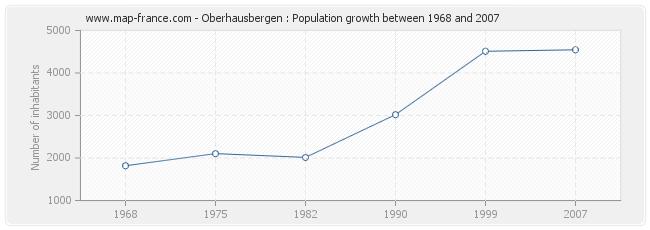 Population Oberhausbergen