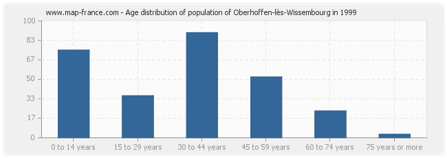 Age distribution of population of Oberhoffen-lès-Wissembourg in 1999