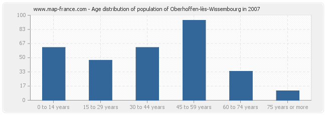 Age distribution of population of Oberhoffen-lès-Wissembourg in 2007
