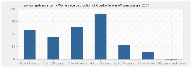 Women age distribution of Oberhoffen-lès-Wissembourg in 2007