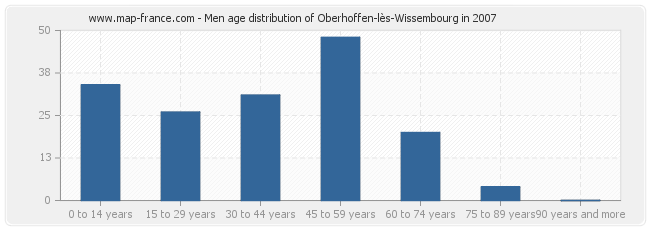 Men age distribution of Oberhoffen-lès-Wissembourg in 2007