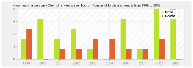 Oberhoffen-lès-Wissembourg : Number of births and deaths from 1999 to 2008