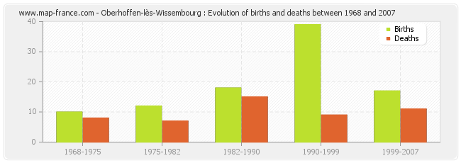 Oberhoffen-lès-Wissembourg : Evolution of births and deaths between 1968 and 2007