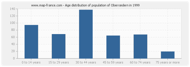Age distribution of population of Oberrœdern in 1999