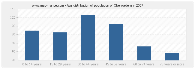 Age distribution of population of Oberrœdern in 2007