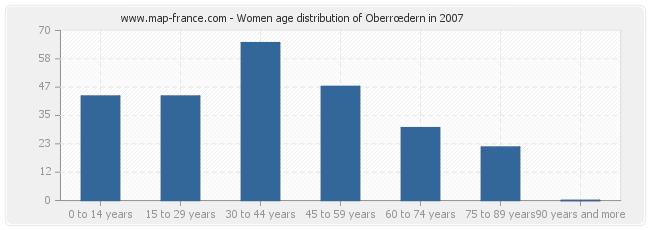 Women age distribution of Oberrœdern in 2007
