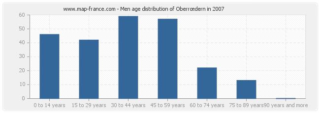 Men age distribution of Oberrœdern in 2007