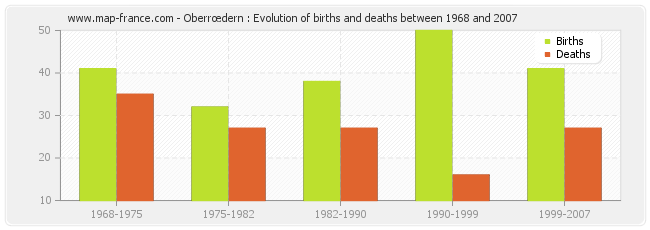 Oberrœdern : Evolution of births and deaths between 1968 and 2007