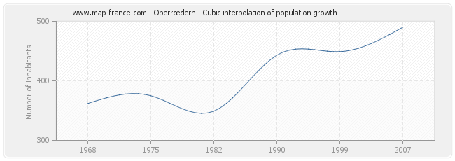 Oberrœdern : Cubic interpolation of population growth