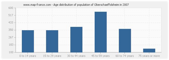 Age distribution of population of Oberschaeffolsheim in 2007