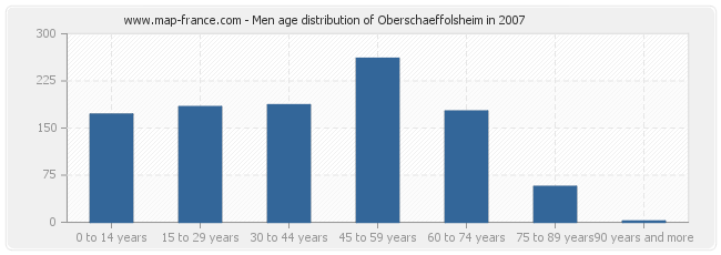 Men age distribution of Oberschaeffolsheim in 2007