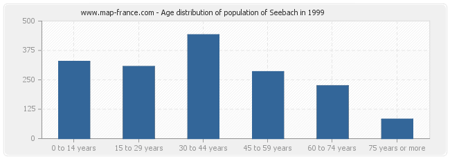 Age distribution of population of Seebach in 1999