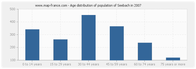 Age distribution of population of Seebach in 2007
