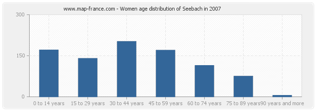 Women age distribution of Seebach in 2007