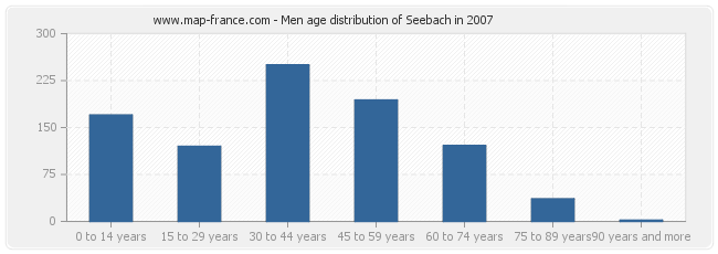 Men age distribution of Seebach in 2007