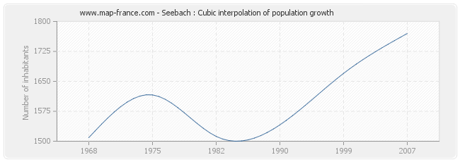 Seebach : Cubic interpolation of population growth